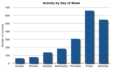 Dissertation activity by day of week