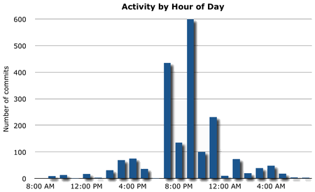 Dissertation activity by time of day