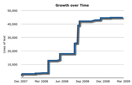 Dissertation growth over time